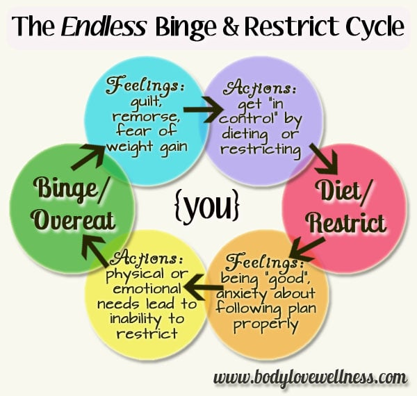 the endless binge restrict cycle infographic by body love wellness
